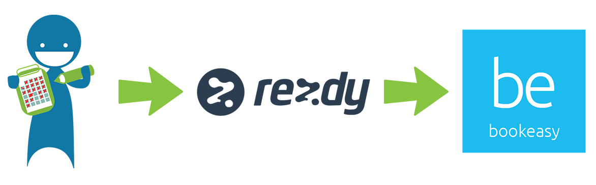 Bookeasy and Rezdy join forces to provide Tourism Destinations with real time availability technology